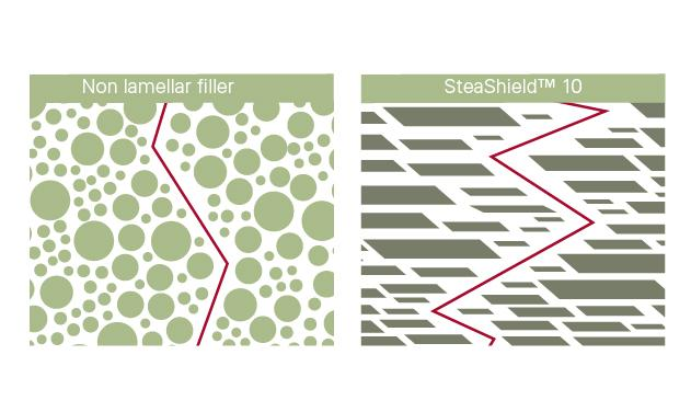 Diagram barrier effect of SteaShield