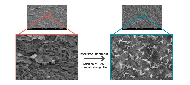 SEM photographs showing test bars with ImerPlast™