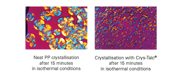 PP crystallization