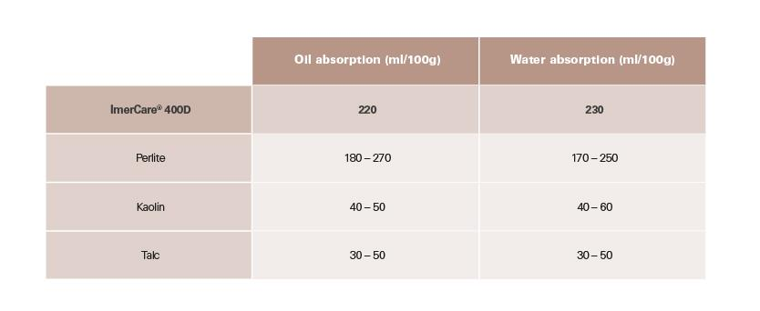 Table showing water absorption rate of various minerals