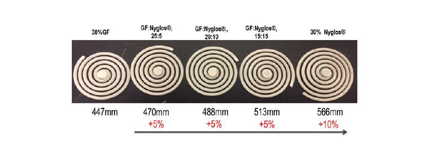 Spiral mold flow increase with Nyglos