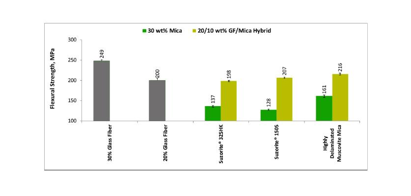 Graph showing tensile strength comparison between GF and mica