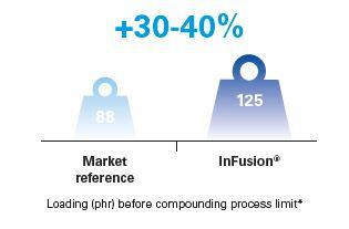 Infusion high loadings in PVC